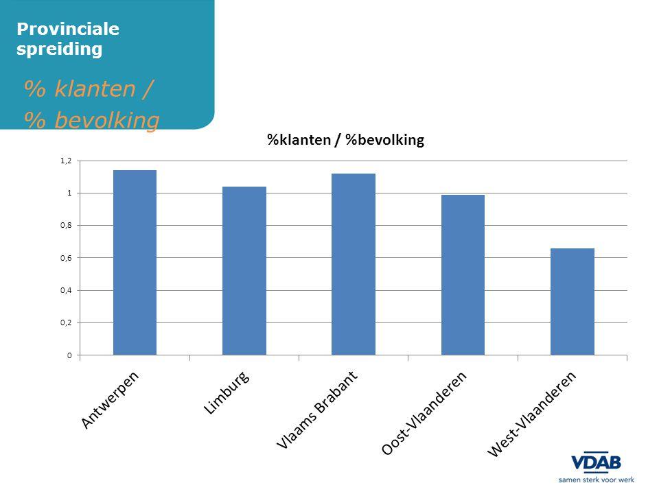 % klanten / % bevolking Provinciale spreiding