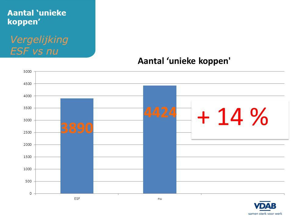 Vergelijking ESF vs nu Aantal 'unieke koppen' 3890 4424 + 14 %