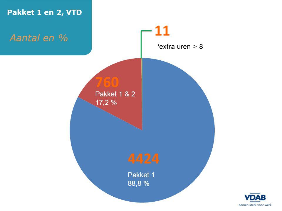 Aantal en % Pakket 1 en 2, VTD 4424 760 11 Pakket 1 & 2 17,2 % 'extra uren > 8 u