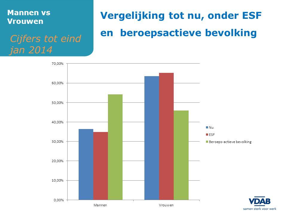 Cijfers tot eind jan 2014 Mannen vs Vrouwen Vergelijking tot nu, onder ESF en beroepsactieve bevolking
