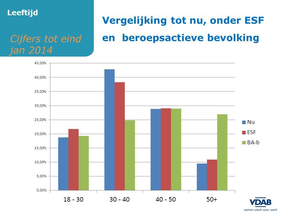 Cijfers tot eind jan 2014 Leeftijd Vergelijking tot nu, onder ESF en beroepsactieve bevolking