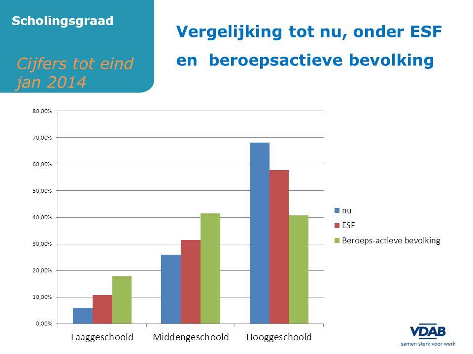 Cijfers tot eind jan 2014 Scholingsgraad Vergelijking tot nu, onder ESF en beroepsactieve bevolking