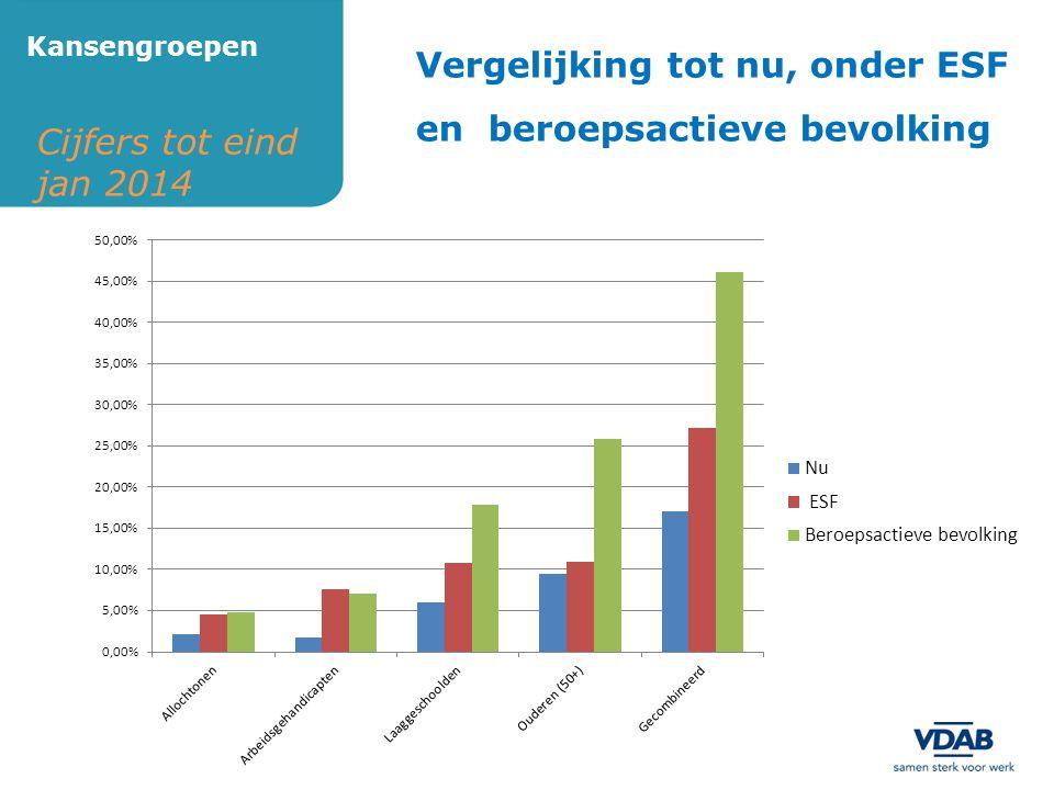 Cijfers tot eind jan 2014 Kansengroepen Vergelijking tot nu, onder ESF en beroepsactieve bevolking