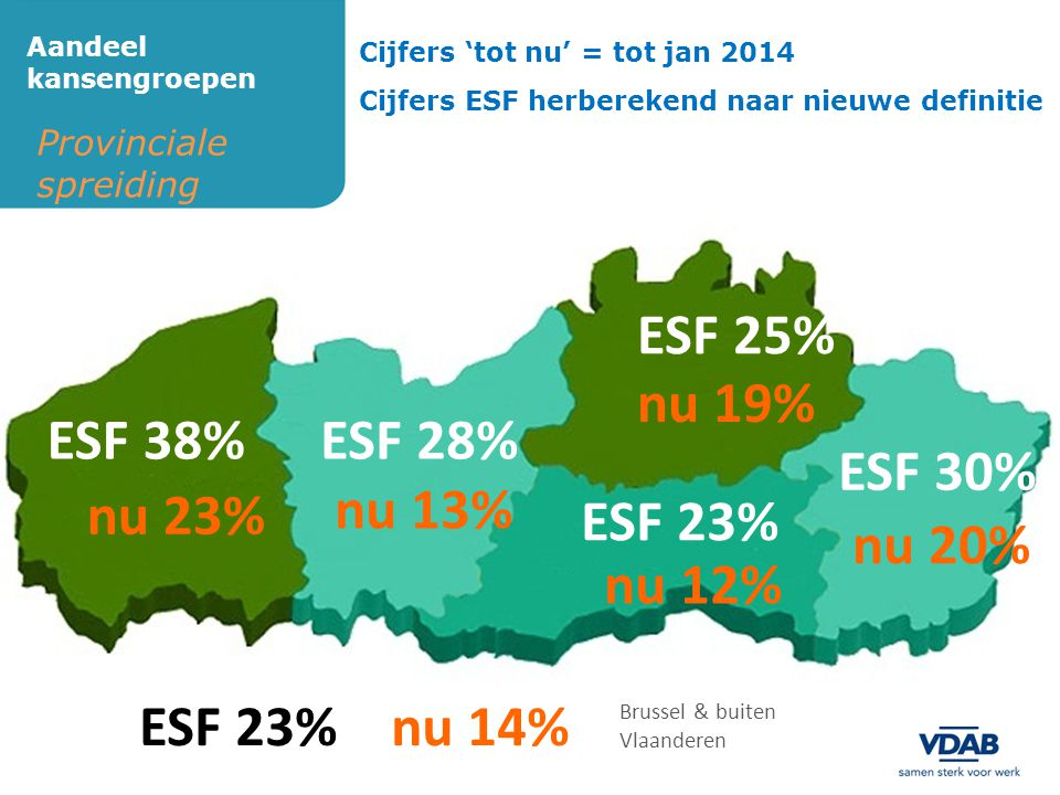 Provinciale spreiding Aandeel kansengroepen ESF 25% ESF 38% ESF 23% ESF 30% nu 23% nu 20% nu 12% nu 19% nu 13% Brussel & buiten Vlaanderen nu 14% ESF