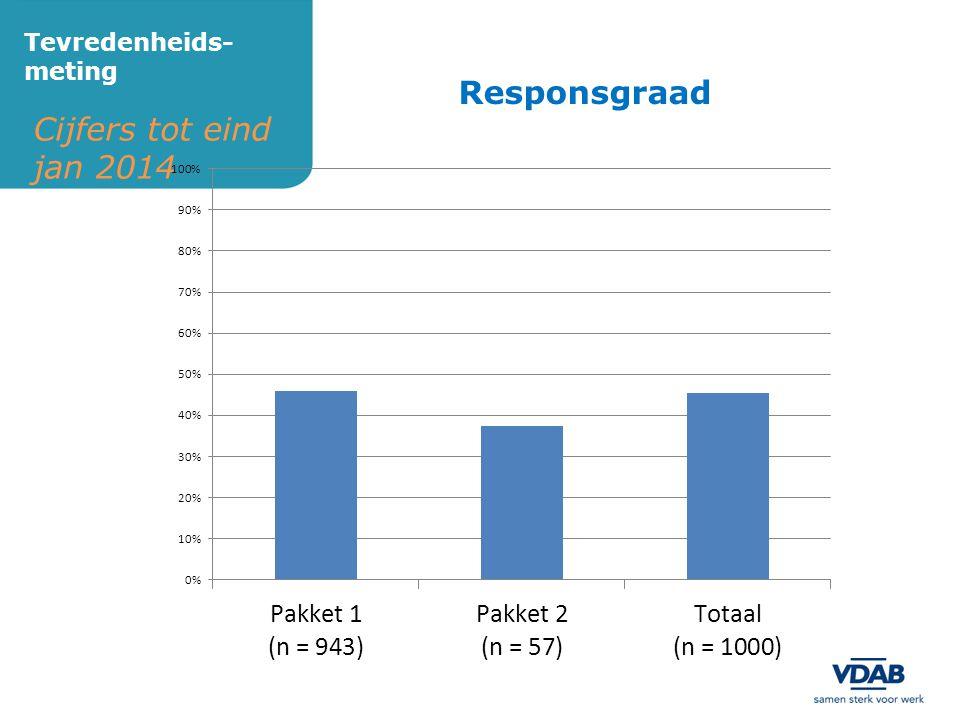 Cijfers tot eind jan 2014 Tevredenheids- meting Responsgraad