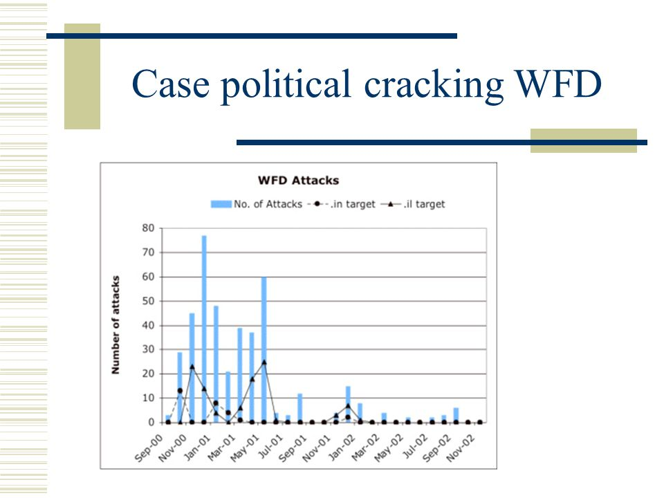 Case political cracking WFD