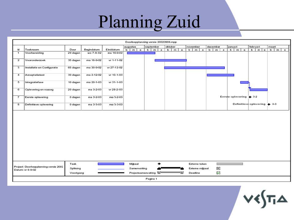 Communicatieplan •Doelen: –Kennis, houding, gedrag •Doelgroepen: –MT, managers, beheerders, gebruikers •Vormen: –Intranet, brochure, muismat, document