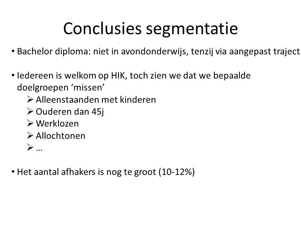 Conclusies segmentatie • Bachelor diploma: niet in avondonderwijs, tenzij via aangepast traject. • Iedereen is welkom op HIK, toch zien we dat we bepa