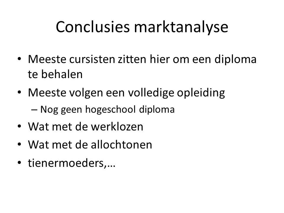 Conclusies marktanalyse • Meeste cursisten zitten hier om een diploma te behalen • Meeste volgen een volledige opleiding – Nog geen hogeschool diploma