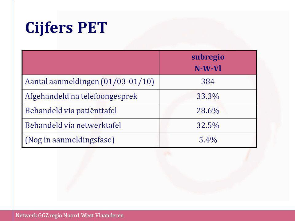 Netwerk GGZ regio Noord-West-Vlaanderen Cijfers PET subregio N-W-Vl Aantal aanmeldingen (01/03-01/10)384 Afgehandeld na telefoongesprek33.3% Behandeld
