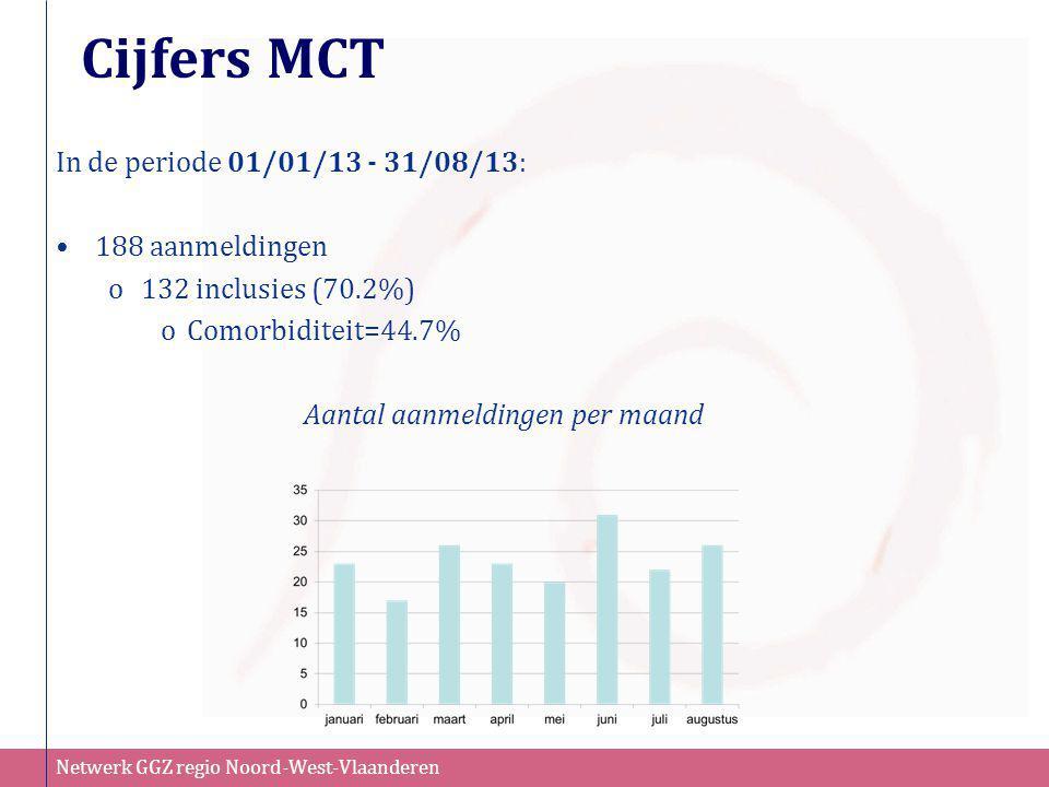 Netwerk GGZ regio Noord-West-Vlaanderen Cijfers MCT In de periode 01/01/13 - 31/08/13: •188 aanmeldingen o132 inclusies (70.2%) oComorbiditeit=44.7% A