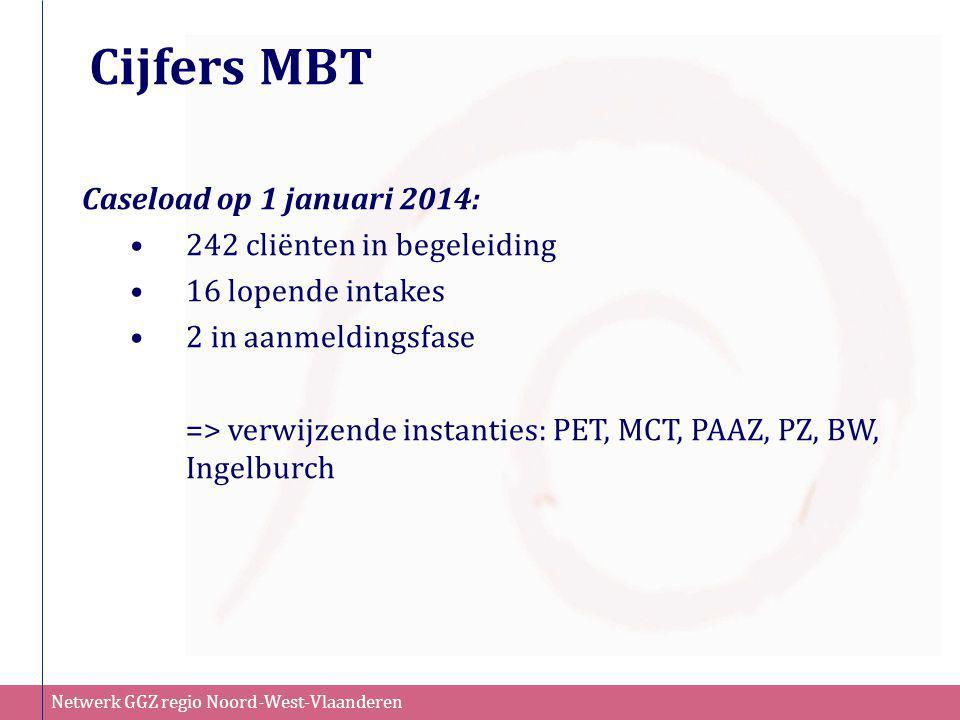 Netwerk GGZ regio Noord-West-Vlaanderen Cijfers MBT Caseload op 1 januari 2014: •242 cliënten in begeleiding •16 lopende intakes •2 in aanmeldingsfase