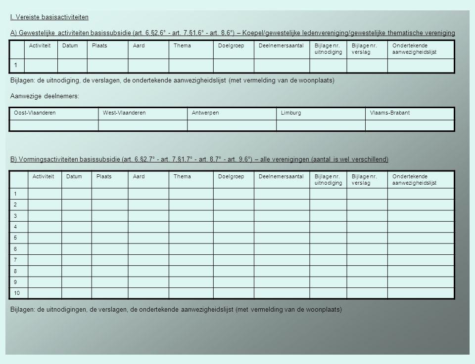 Bewijs van de aanvullende personeelskosten - Van/naar werk aangetoond d.m.v.