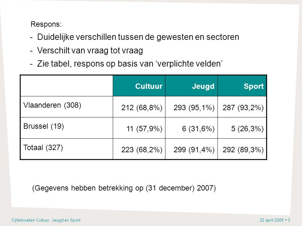 Cijferboeken Cultuur, Jeugd en Sport 22 april 2009 • 3 -Duidelijke verschillen tussen de gewesten en sectoren -Verschilt van vraag tot vraag -Zie tabel, respons op basis van 'verplichte velden' CultuurJeugdSport Vlaanderen (308) 212 (68,8%)293 (95,1%)287 (93,2%) Brussel (19) 11 (57,9%)6 (31,6%)5 (26,3%) Totaal (327) 223 (68,2%)299 (91,4%)292 (89,3%) (Gegevens hebben betrekking op (31 december) 2007) Respons: