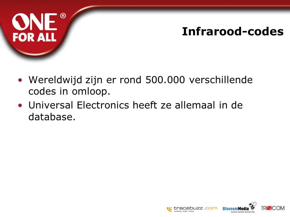 Infrarood-codes •Wereldwijd zijn er rond 500.000 verschillende codes in omloop. •Universal Electronics heeft ze allemaal in de database.