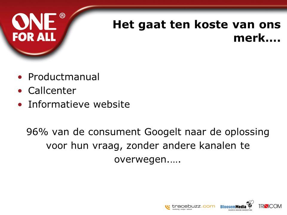 Het gaat ten koste van ons merk…. •Productmanual •Callcenter •Informatieve website 96% van de consument Googelt naar de oplossing voor hun vraag, zond