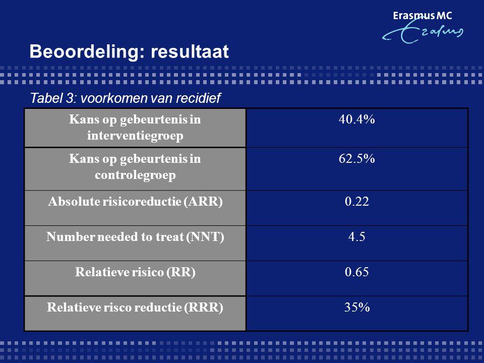 Beoordeling: resultaat Kans op gebeurtenis in interventiegroep 40.4% Kans op gebeurtenis in controlegroep 62.5% Absolute risicoreductie (ARR)0.22 Numb