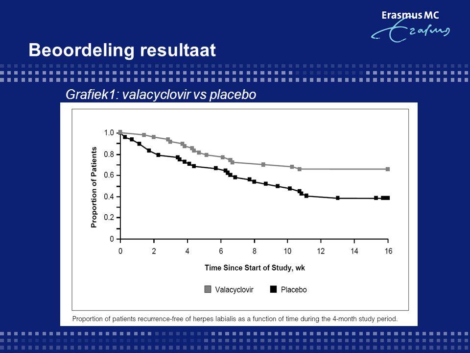 Beoordeling resultaat Grafiek1: valacyclovir vs placebo
