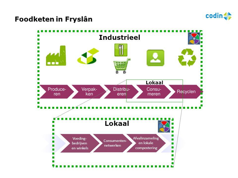 Lokaal Industrieel Foodketen in Fryslân Voeding- bedrijven en winkels Afvalinzameling en lokale compostering Consumenten- netwerken Lokaal