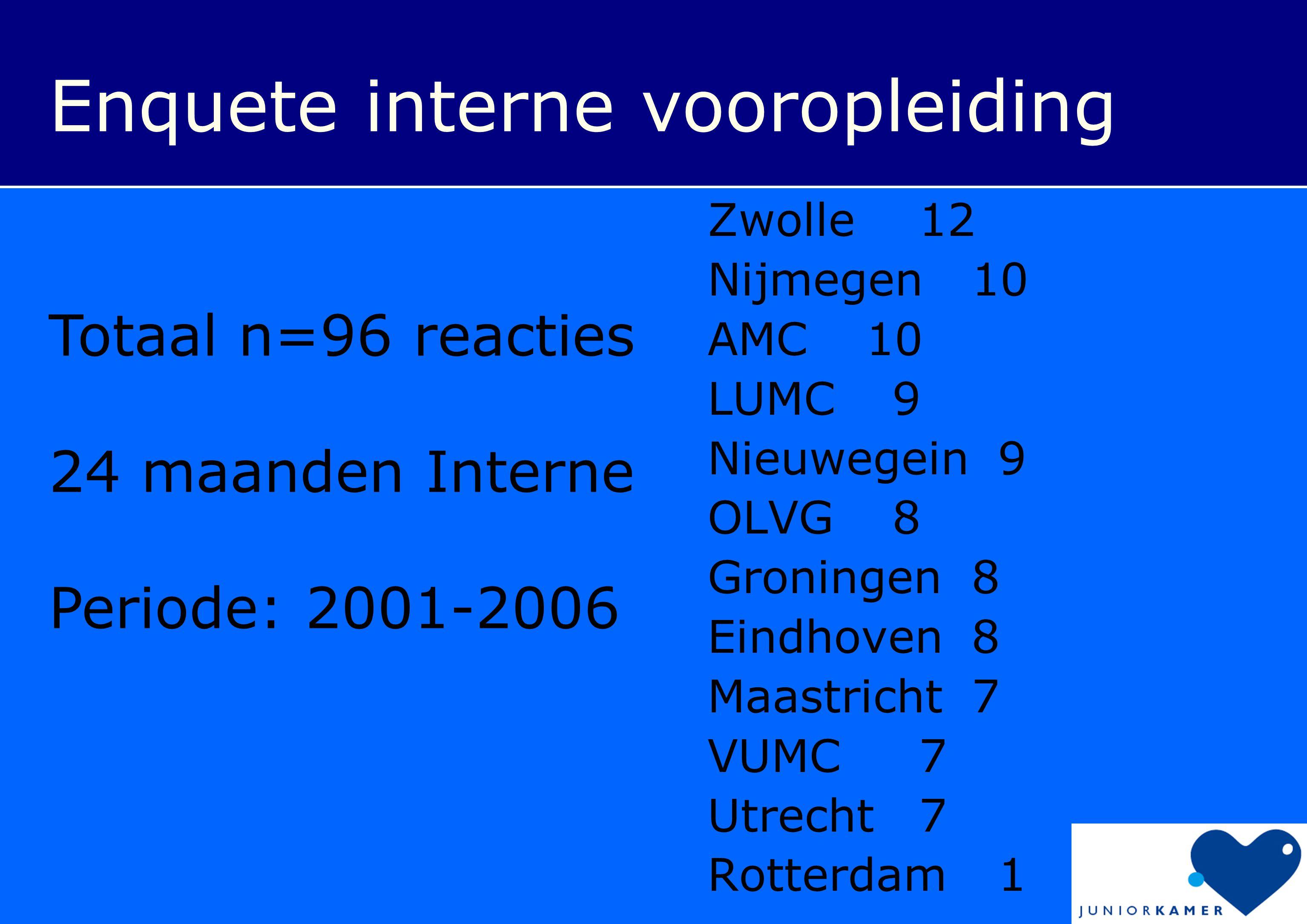 Zwolle12 Nijmegen10 AMC10 LUMC9 Nieuwegein9 OLVG8 Groningen8 Eindhoven8 Maastricht7 VUMC7 Utrecht7 Rotterdam1 Enquete interne vooropleiding Totaal n=96 reacties 24 maanden Interne Periode: 2001-2006