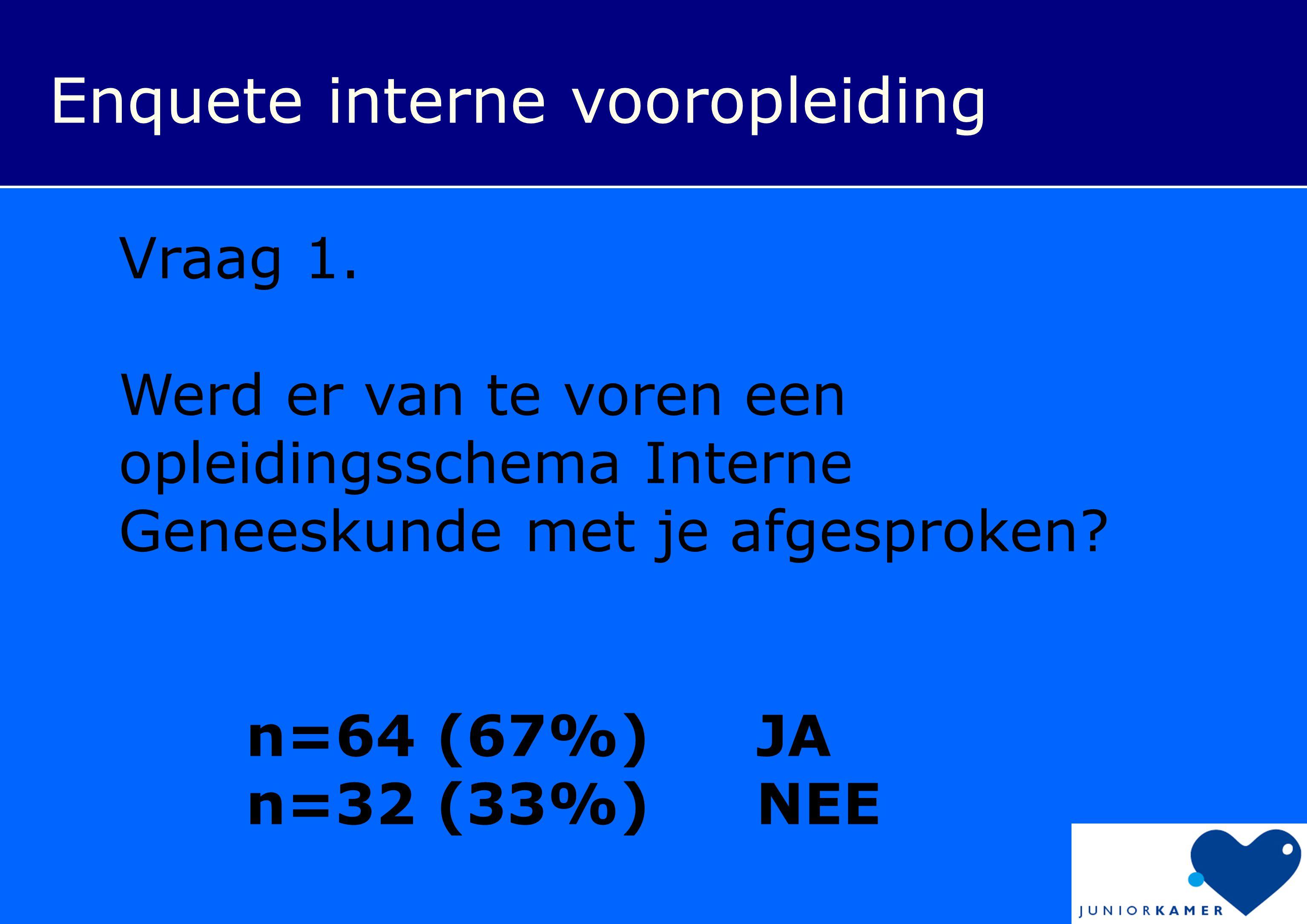 Vraag 1. Werd er van te voren een opleidingsschema Interne Geneeskunde met je afgesproken? n=64 (67%)JA n=32 (33%)NEE
