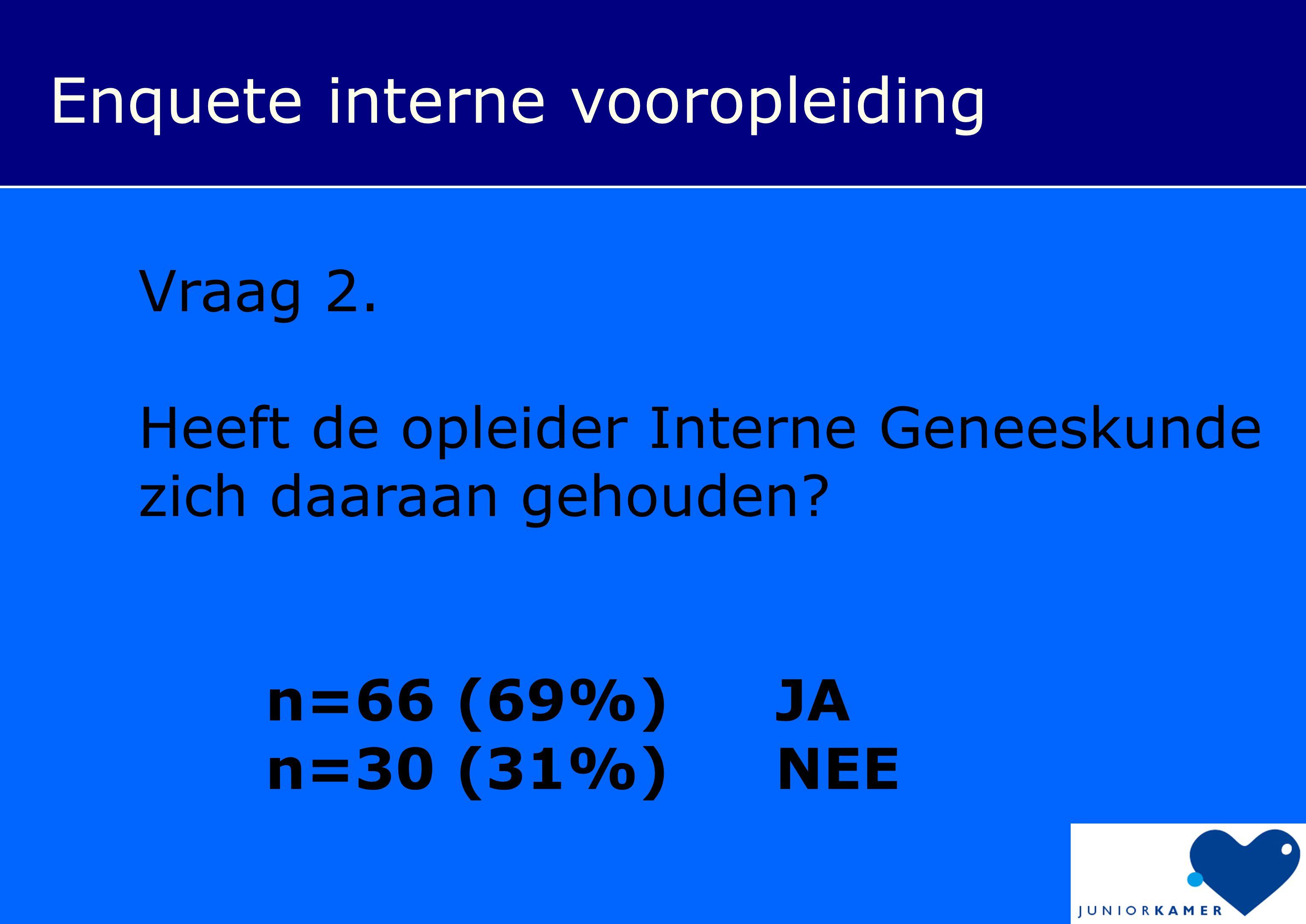 Enquete interne vooropleiding Vraag 2. Heeft de opleider Interne Geneeskunde zich daaraan gehouden? n=66 (69%) JA n=30 (31%) NEE