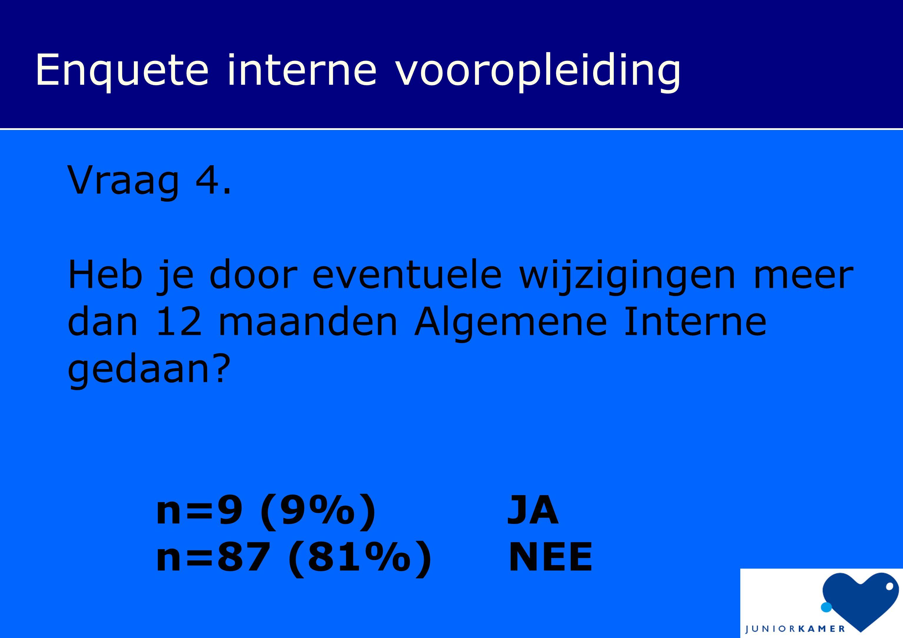 Enquete interne vooropleiding Vraag 4. Heb je door eventuele wijzigingen meer dan 12 maanden Algemene Interne gedaan? n=9 (9%) JA n=87 (81%) NEE