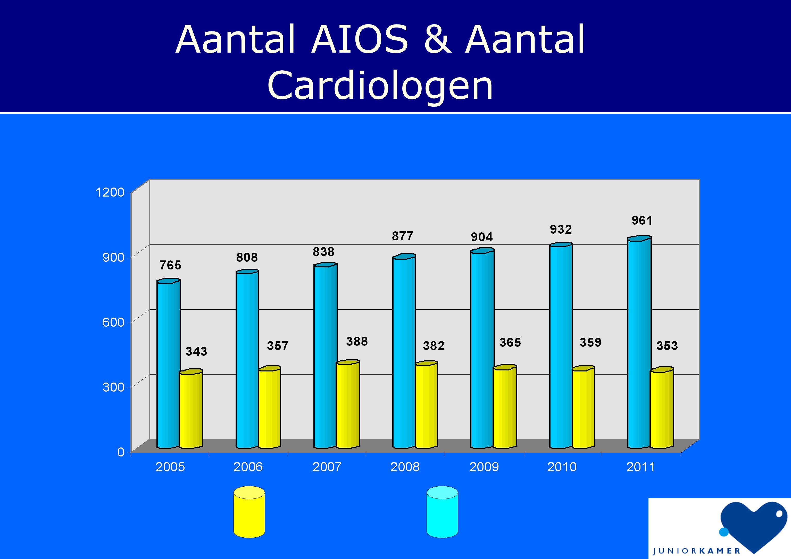 Aantal AIOS & Aantal Cardiologen AIOS Cardiologen