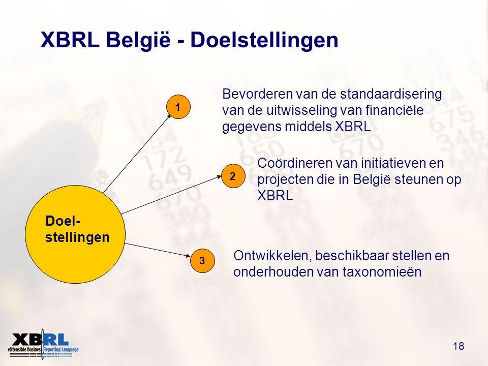 18 XBRL België - Doelstellingen Doel- stellingen 1 2 3 Coördineren van initiatieven en projecten die in België steunen op XBRL Bevorderen van de standaardisering van de uitwisseling van financiële gegevens middels XBRL Ontwikkelen, beschikbaar stellen en onderhouden van taxonomieën