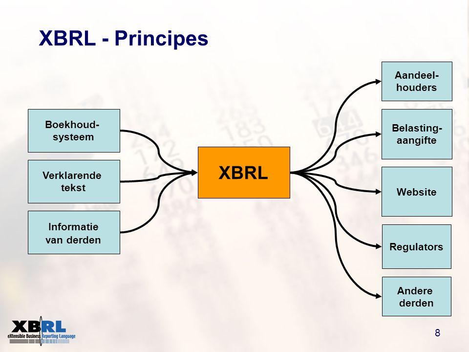 8 XBRL - Principes Belasting- aangifte Website Regulators Andere derden Aandeel- houders Boekhoud- systeem Informatie van derden Verklarende tekst XBRL