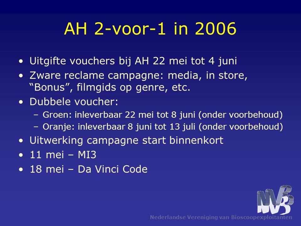 Nederlandse Vereniging van Bioscoopexploitanten AH 2-voor-1 in 2006 •Uitgifte vouchers bij AH 22 mei tot 4 juni •Zware reclame campagne: media, in sto
