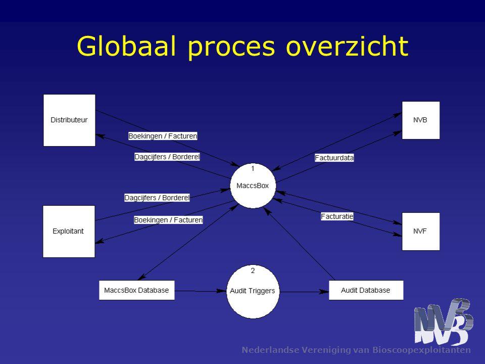 Nederlandse Vereniging van Bioscoopexploitanten Globaal proces overzicht