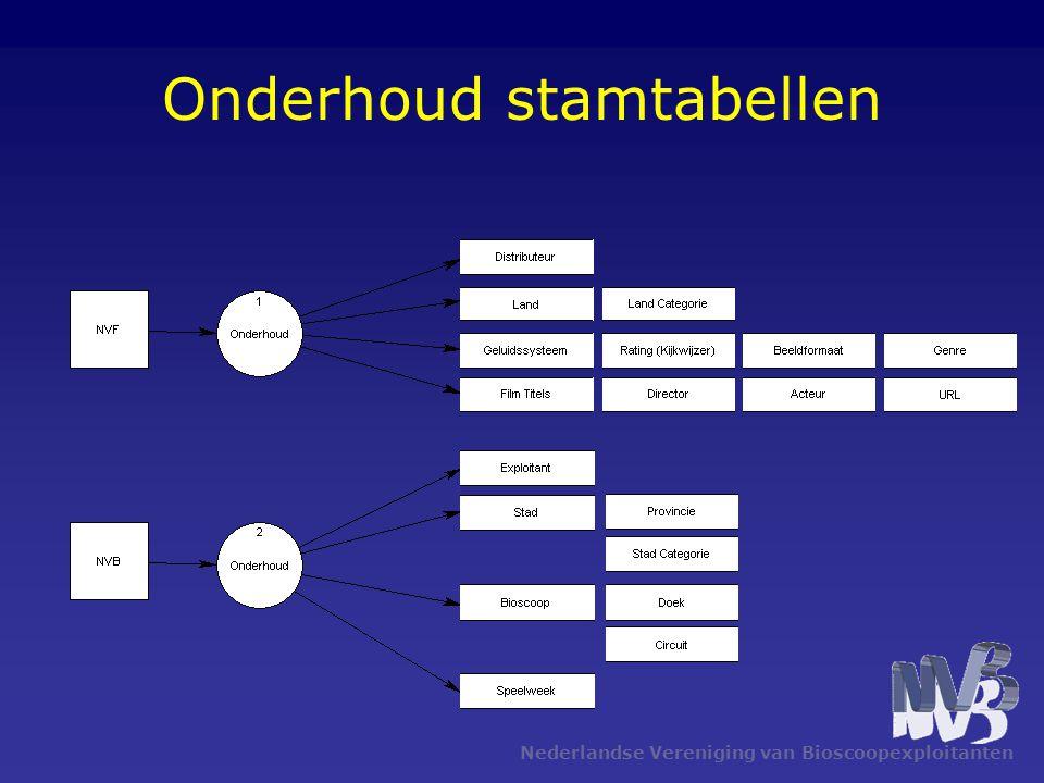 Nederlandse Vereniging van Bioscoopexploitanten Onderhoud stamtabellen