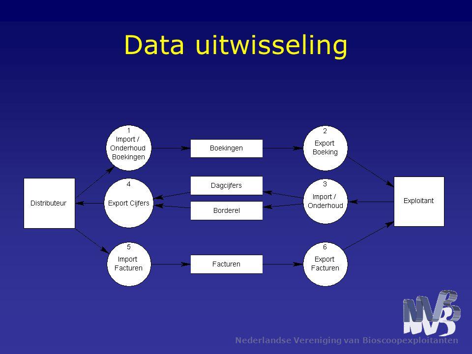 Nederlandse Vereniging van Bioscoopexploitanten Data uitwisseling