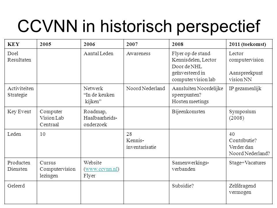 Focus tijdens de brainstorm Welke activiteiten/initiatieven helpen de waarde van het CCVNN lidmaatschap te vergroten?