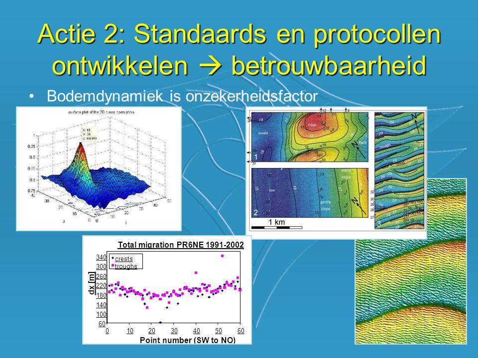 •Bodemdynamiek is onzekerheidsfactor Actie 2: Standaards en protocollen ontwikkelen  betrouwbaarheid