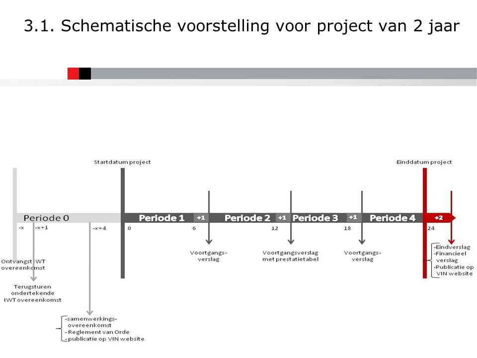 3.1. Schematische voorstelling voor project van 2 jaar 12