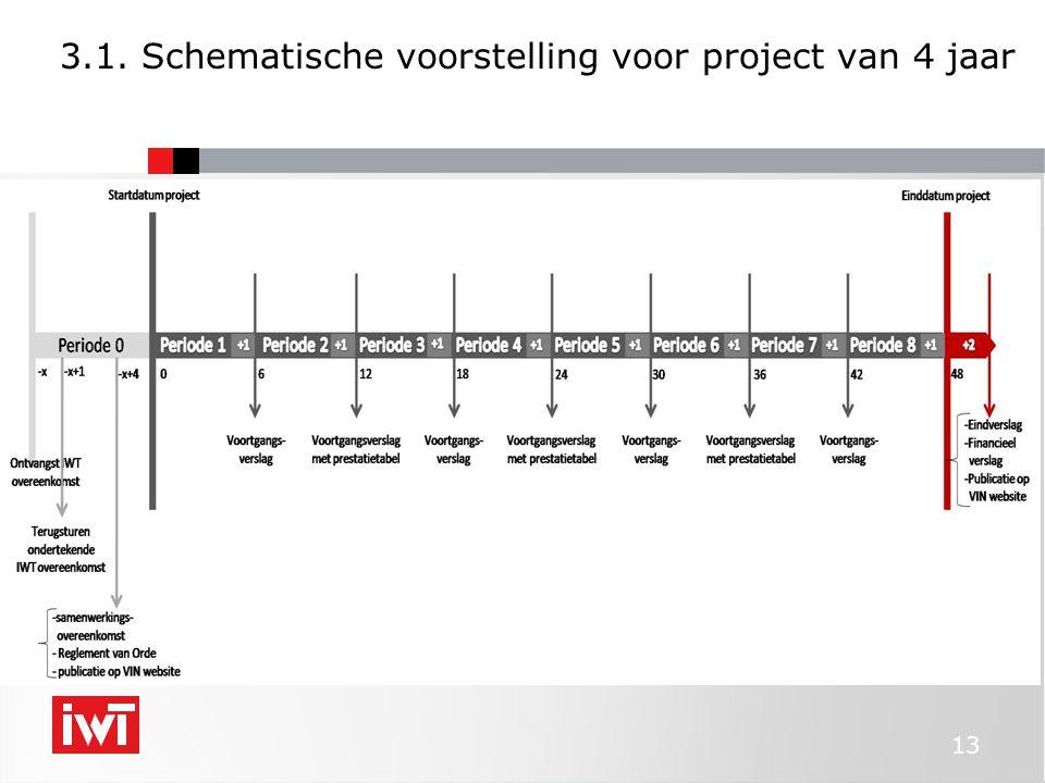 3.1. Schematische voorstelling voor project van 4 jaar 13