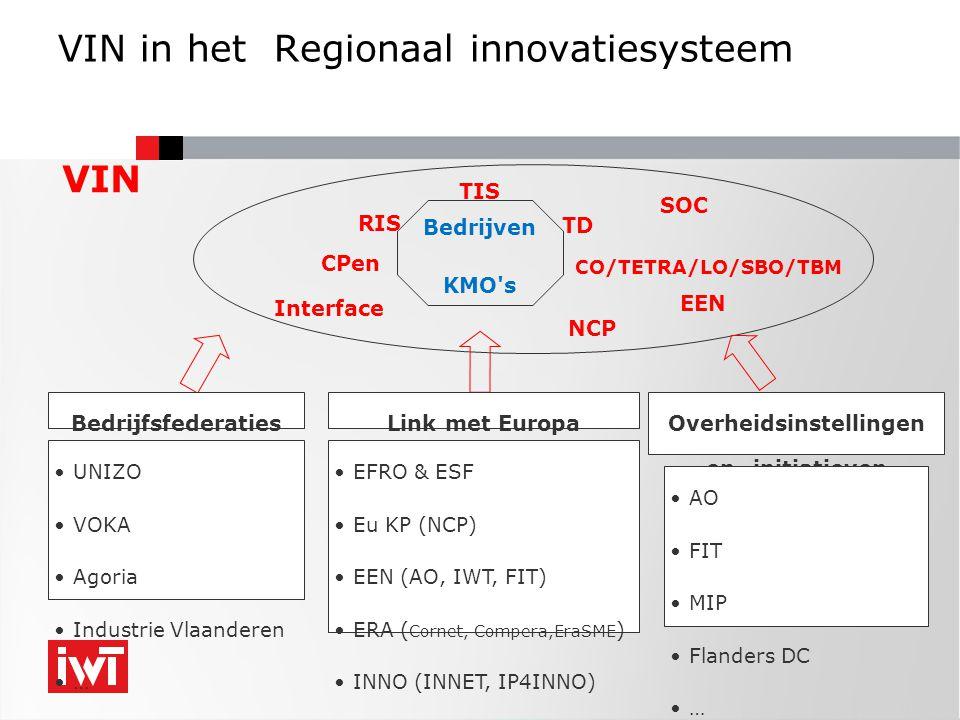 VIN in het Regionaal innovatiesysteem Bedrijven KMO s RIS TIS TD Interface CPen CO/TETRA/LO/SBO/TBM VIN Link met EuropaOverheidsinstellingen en -initiatieven •EFRO & ESF •Eu KP (NCP) •EEN (AO, IWT, FIT) •ERA ( Cornet, Compera,EraSME ) •INNO (INNET, IP4INNO) •… •UNIZO •VOKA •Agoria •Industrie Vlaanderen •… •AO •FIT •MIP •Flanders DC •… Bedrijfsfederaties NCP EEN SOC