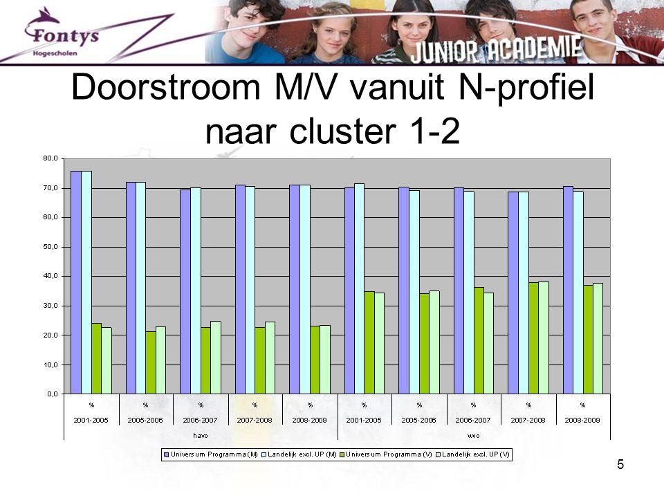 5 Doorstroom M/V vanuit N-profiel naar cluster 1-2