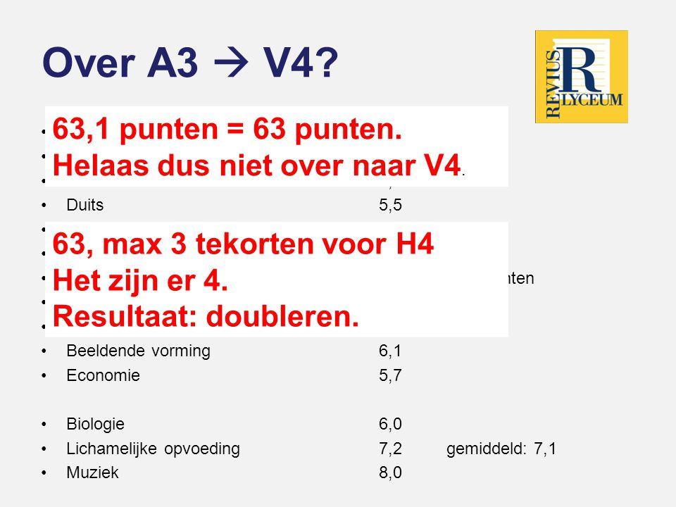 Over A3  V4? •Nederlands6,5 •Engels6,2 •Wiskunde 6,3 •Duits5,5 •Frans7,4 •Geschiedenis5,5 •Aardrijkskunde4,1 •Natuurkunde5,0 •Scheikunde4,8 •Beeldend