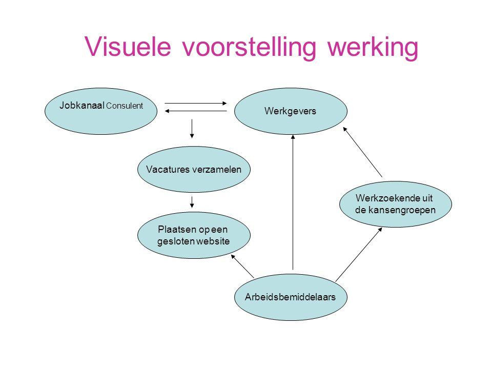 Visuele voorstelling werking Jobkanaal Consulent Werkgevers Vacatures verzamelen Werkzoekende uit de kansengroepen Arbeidsbemiddelaars Plaatsen op een gesloten website
