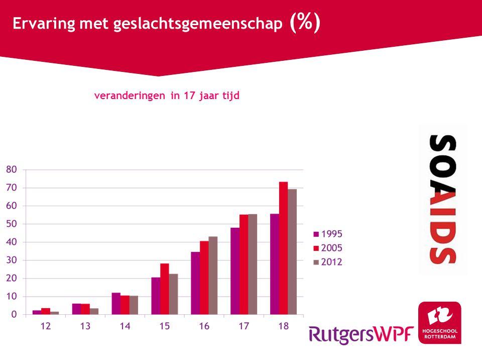 Ervaring met geslachtsgemeenschap (%) veranderingen in 17 jaar tijd
