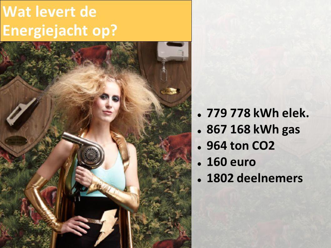 Wat levert de Energiejacht op?  779 778 kWh elek.  867 168 kWh gas  964 ton CO2  160 euro  1802 deelnemers