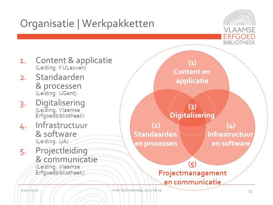 2011-03-22 Anet Gebruikersdag 2011-06-15 13 Organisatie | Werkpakketten 1.Content & applicatie (Leiding: KULeuven) 2.Standaarden & processen (Leiding: UGent) 3.Digitalisering (Leiding: Vlaamse Erfgoedbibliotheek) 4.Infrastructuur & software (Leiding: UA) 5.Projectleiding & communicatie (Leiding: Vlaamse Erfgoedbibliotheek) Depot Ontsluiting Werking (3) Digitalisering (5) Projectmanagement en communicatie