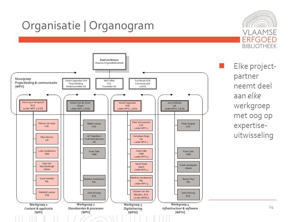 2011-03-22 Anet Gebruikersdag 2011-06-15 14 Organisatie | Organogram  Elke project- partner neemt deel aan elke werkgroep met oog op expertise- uitwisseling