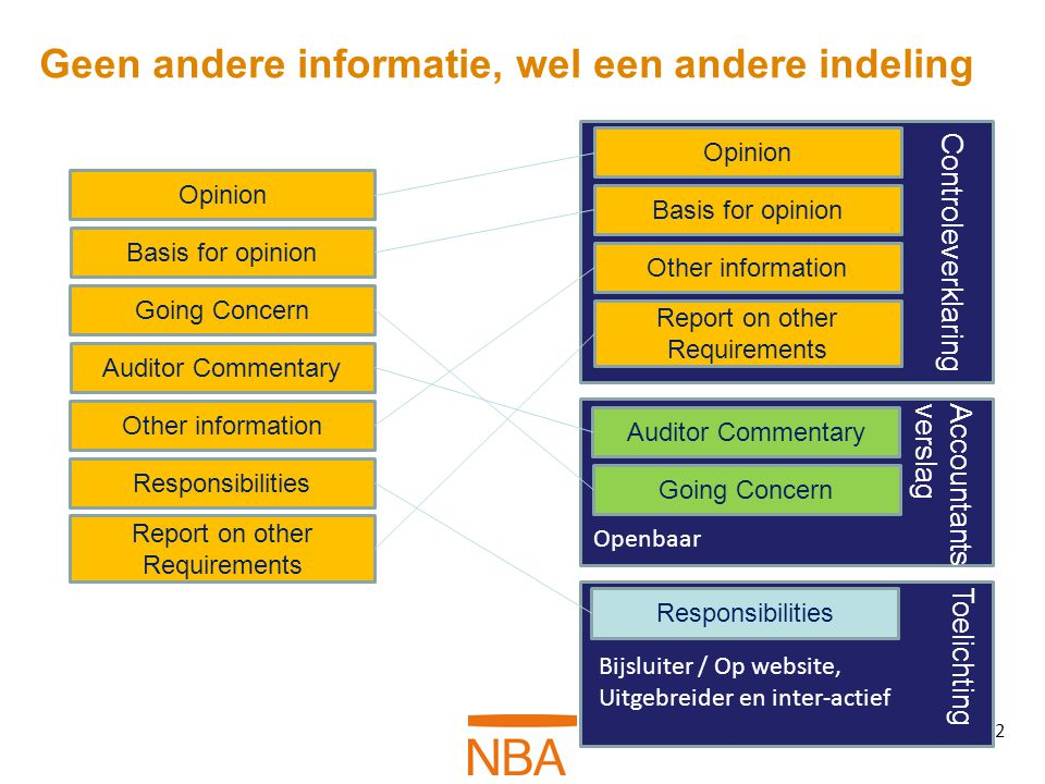 Geen andere informatie, wel een andere indeling 2 Opinion Basis for opinion Going Concern Auditor Commentary Other information Responsibilities Report on other Requirements Opinion Basis for opinion Other information Report on other Requirements Controleverklaring Going Concern Auditor Commentary Accountantsverslag Openbaar Responsibilities Toelichting Bijsluiter / Op website, Uitgebreider en inter-actief