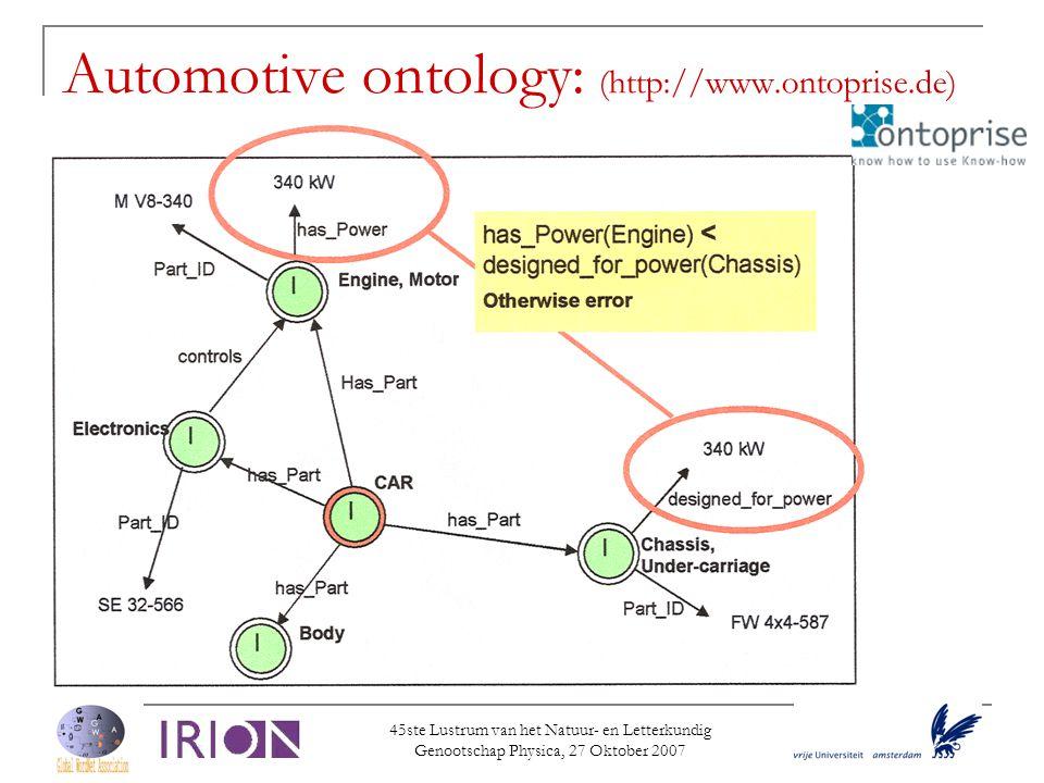 45ste Lustrum van het Natuur- en Letterkundig Genootschap Physica, 27 Oktober 2007 Automotive ontology: (http://www.ontoprise.de) 