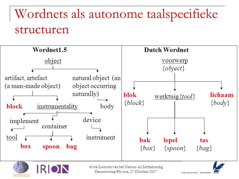 Wordnets als autonome taalspecifieke structuren voorwerp {object} lepel {spoon} werktuig{tool} tas {bag} bak {box} blok {block} lichaam {body} Wordnet