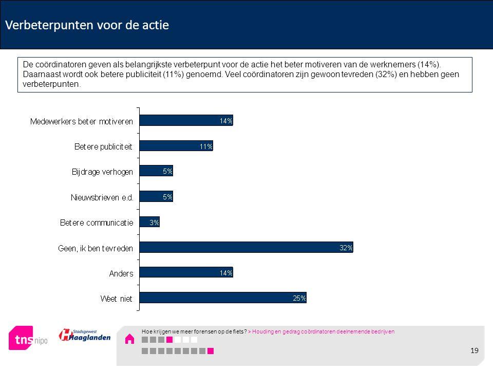 Verbeterpunten voor de actie De coördinatoren geven als belangrijkste verbeterpunt voor de actie het beter motiveren van de werknemers (14%). Daarnaas